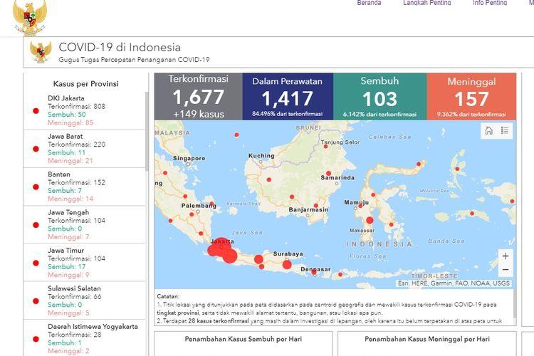 Dibawah ini akan kami sajikan gambar peta 34 provinsi di indonesia secara lengkap beserta nama ibu kotanya. Update 5 Provinsi Dengan Kasus Terbanyak Di Indonesia Halaman All Kompas Com