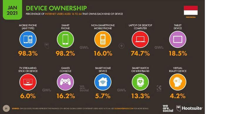 La proportion de propriété d'appareils d'accès à Internet parmi les utilisateurs d'Internet en Indonésie, selon le rapport Digital 2021 pour la région indonésienne de Hootsuite et We Are Social
