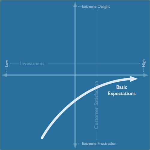 Kano Model expectativas básicas