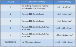 PPE CATEGORIES – based on 2012 NFPA 70E (no Cat 0 in 2015)