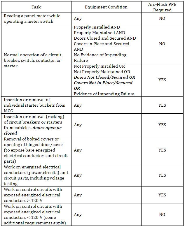 Table 130.7(C)(15)(A)(a) in the 2015 Edition of NFPA 70E addresses arc-flash PPE requirements (partial table shown).