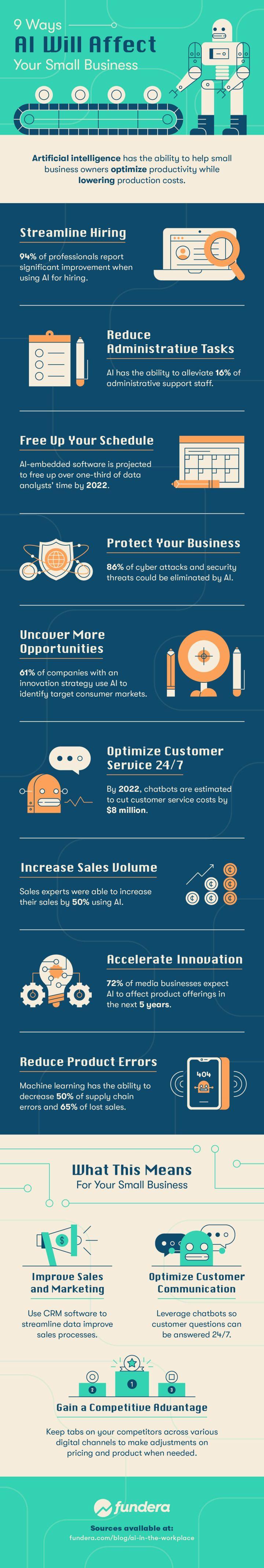 How AI Will Transform Businesses