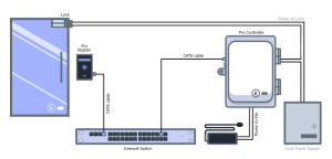 Access Control Cables and Wiring Diagram | Kisi