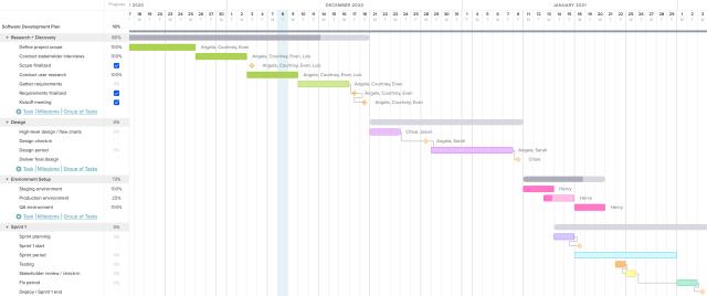 25 Gantt Chart Examples for Project Management  TeamGantt
