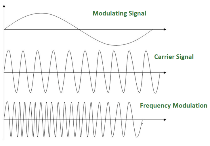 Diagram shows the difference between the waves of a modulating and carrier signal, and frequency modulation.