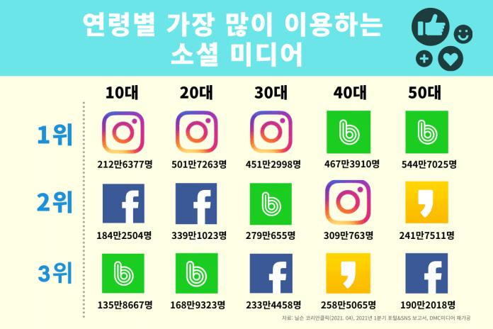 소셜 미디어 소셜 미디어에 빠진 한국 괜찮을까요 60d1b2802ca90e0d52ccc529  EC 9D B8 ED 8F AC EB 93 A4 210302 20 EC 98 AE EA B9 80 20 3