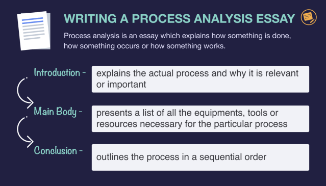 Process Analysis Essay: Topics, Outline and Examples  EssayPro