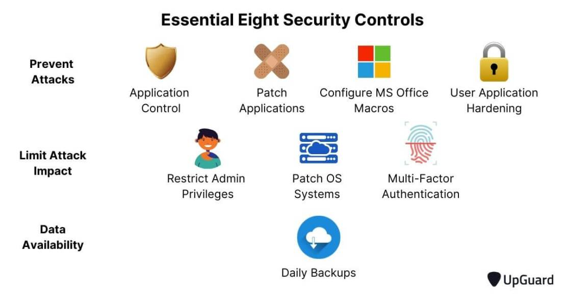 essential eight security controls