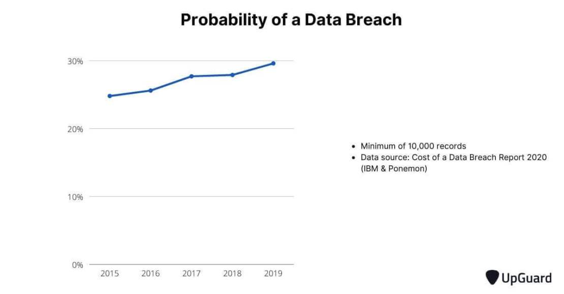 The probability of a data breach
