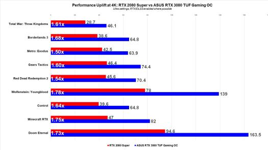 Asus RTX 3080 TUF Gaming OC Review 7
