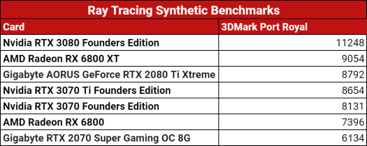 Nvidia GeForce RTX 3070 Ti Founders Edition Review 7