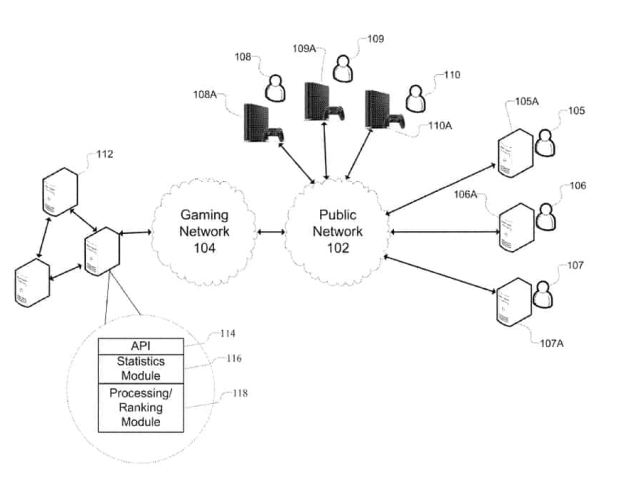 A diagram that illustrations how Sony's proposed online tournamnet integration could work.