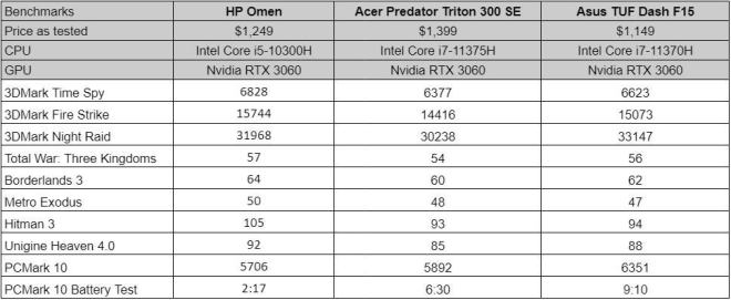 benchmarks-1626913900146 HP Omen 15 Review   IGN