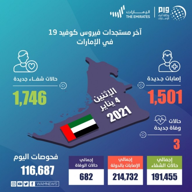 1,501 حالة كورونا جديدة في الإمارات و3 وفيات