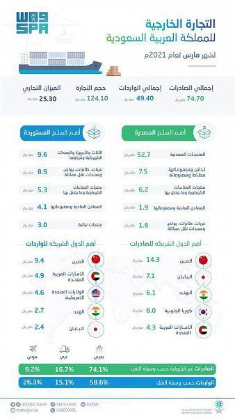 ارتفاع الصادرات غير البترولية والبترولية للمملكة بنسبة 42.9% و75% - المواطن