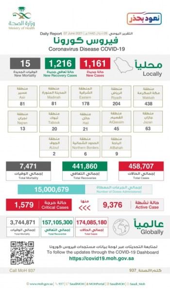 الحالات النشطة 9376 ومكة تتصدر إصابات كورونا الجديدة بـ438 حالة - المواطن