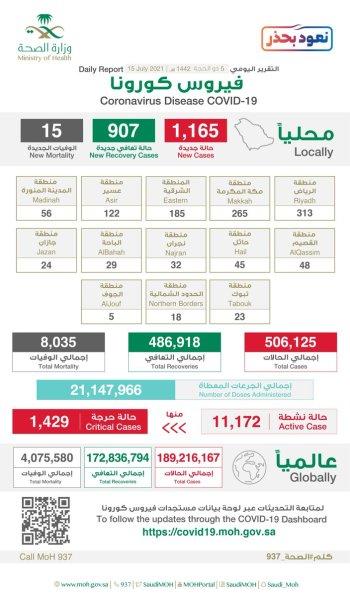 الرياض ومكة تسجلان 578 إصابة كورونا جديدة والحالات النشطة تصل 11172 - المواطن