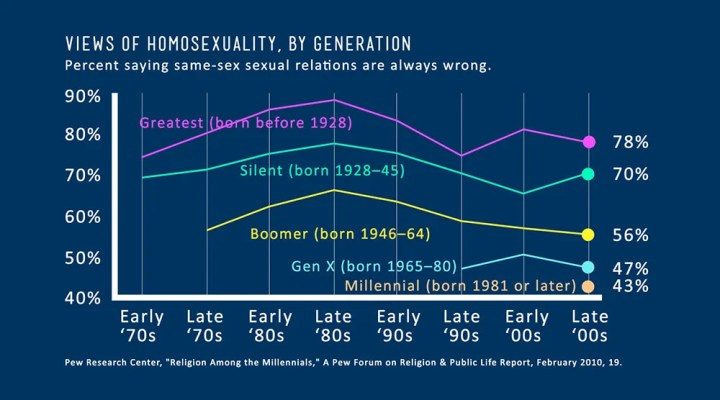Views of Homosexuality, by Generation