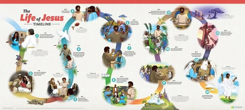 abc life of jesus timeline poster