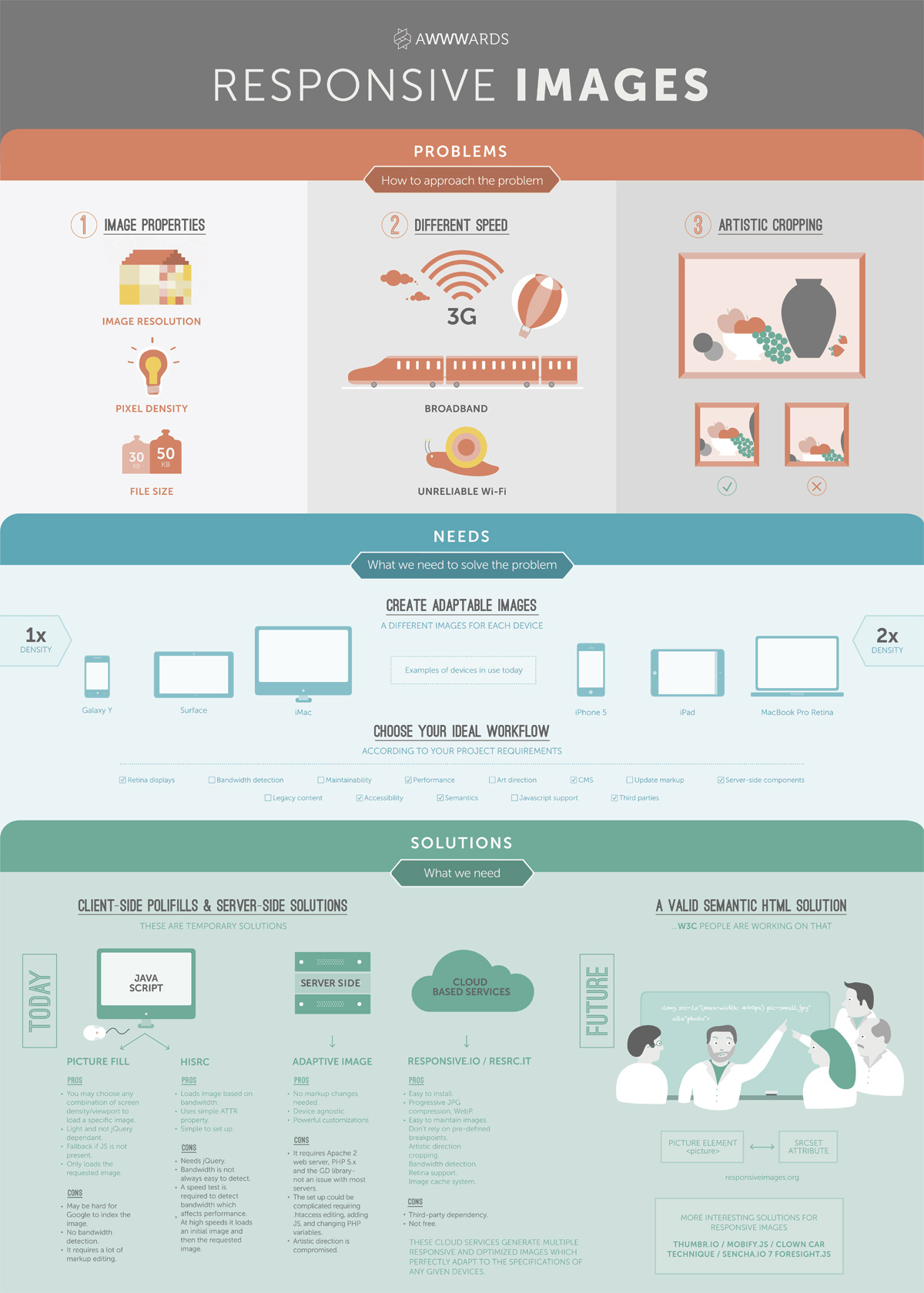 Infographic Responsive Images Problems And Solutions