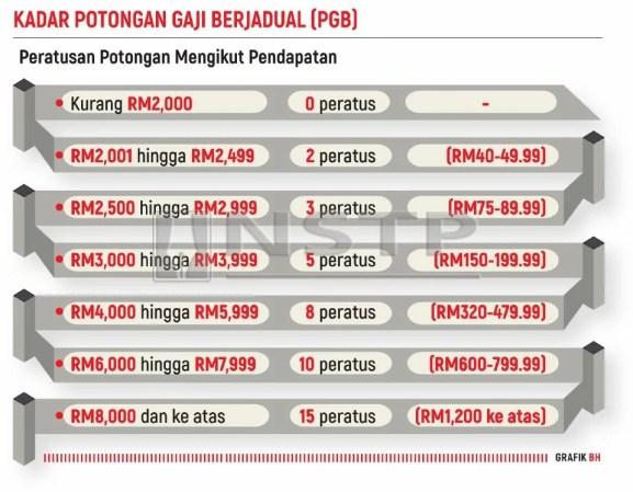 Peminjam PTPTN Wajib Tahu! Berapa Potongan Gaji Mengikut Peratusan?