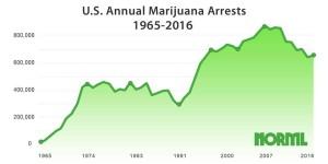 MarijuanaArrestsTimeline