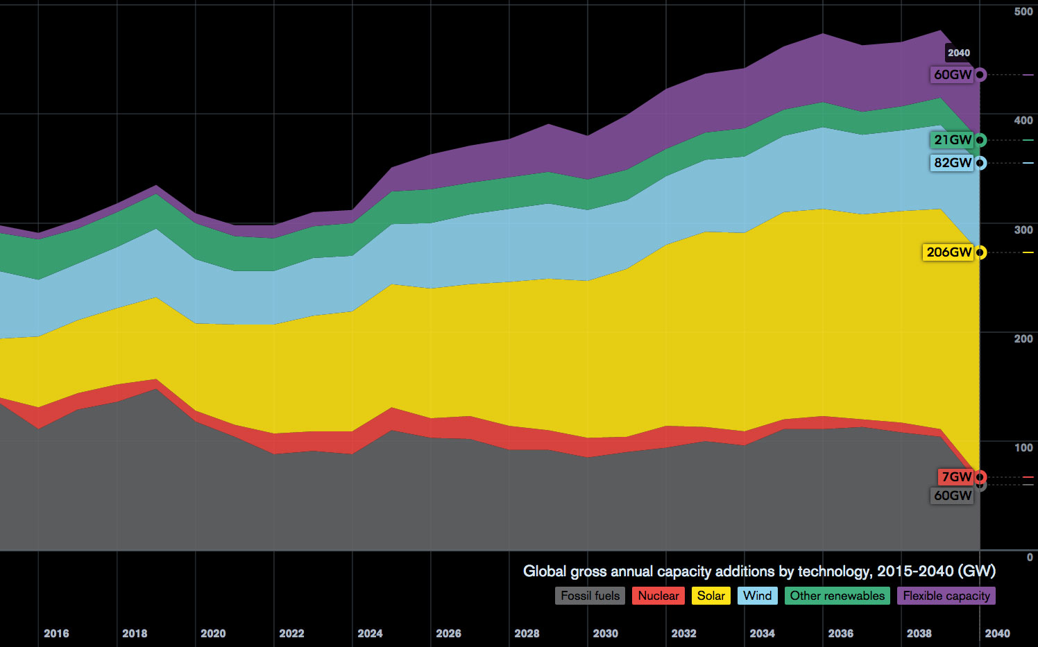 Capitalismo uma incerta antropologia electricity capacity additions in gigawatts fandeluxe Image collections