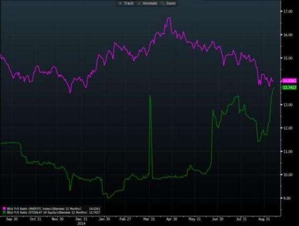 Etisalat valuation approaches MSCI EM Telecom Services Index