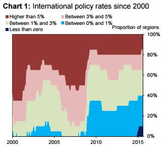 Haldane bank rates