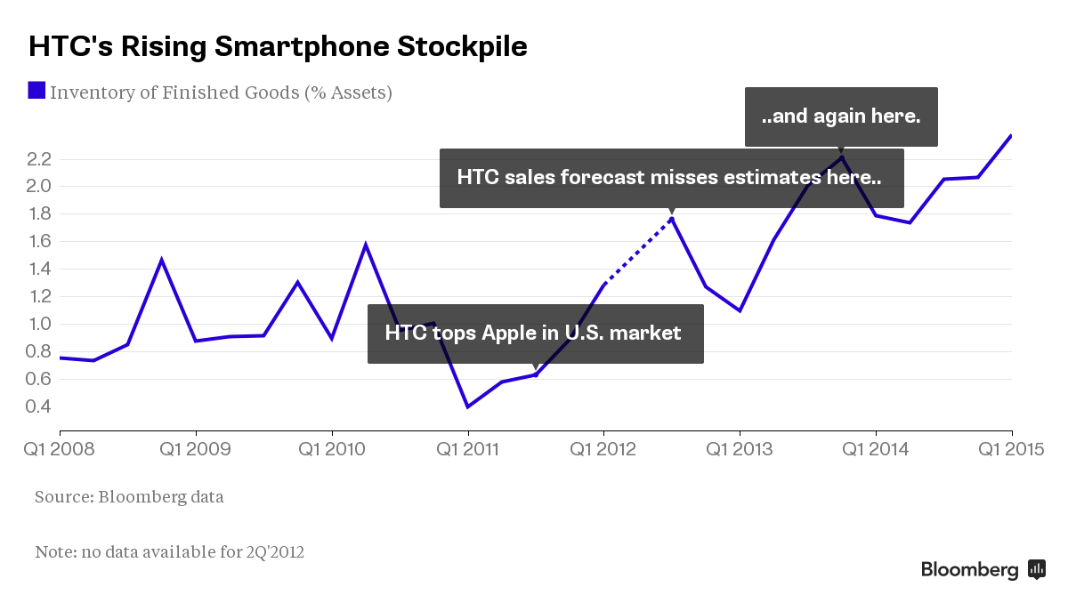 HTC inventory as percent of assets