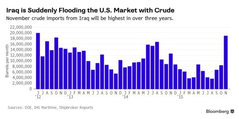 November crude imports from Iraq will be highest in over three years