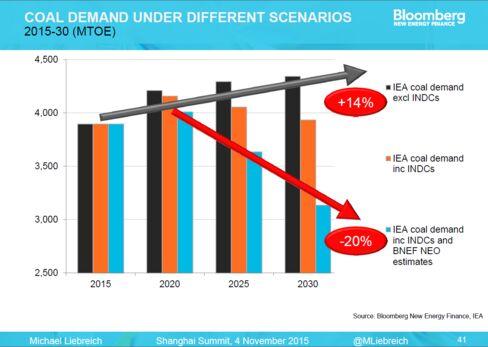 Coal demand scenarios