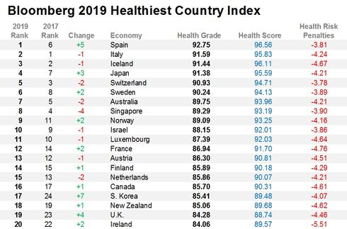 relates to These Are the World's Healthiest Nations