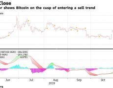 Analyst: Bitcoin Price Likely to Fall to Low-$8,000s as Chart Remains Weak
