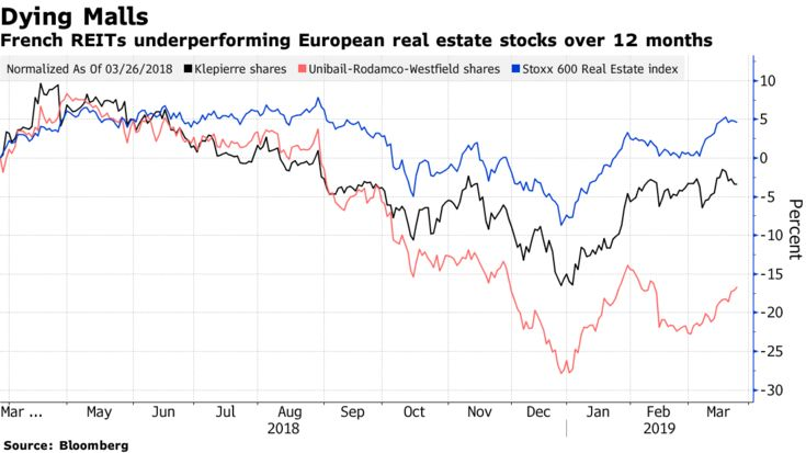 French REITs underperforming European real estate stocks over 12 months