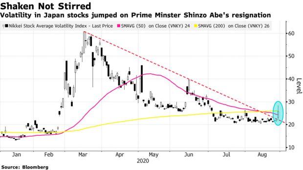 Volatility in Japan stocks jumped on Prime Minster Shinzo Abe's resignation