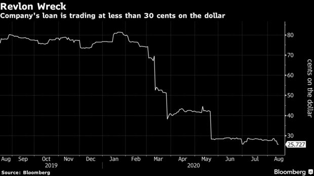 Company's loan is trading at less than 30 cents on the dollar