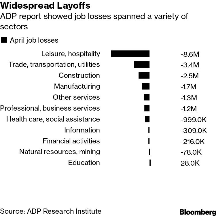 Widespread Layoffs