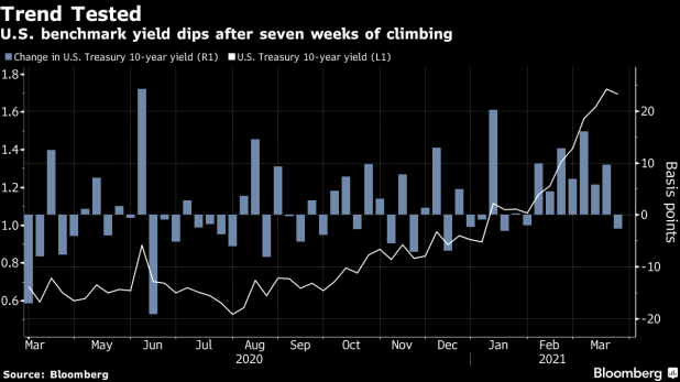 US Benchmark Yield Drops After Seven Weeks of Climbing