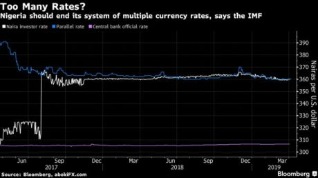 Nigeria should end its system of multiple currency rates, says the IMF