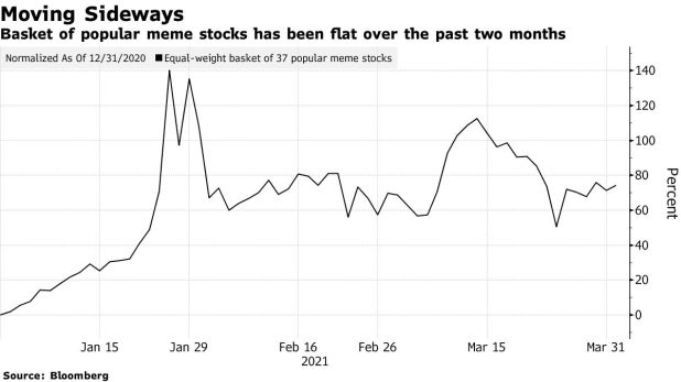 The stock basket of popular memes has been flat in the last two months