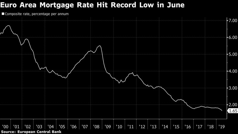 Euro Area Mortgage Rate Hit Record Low in June