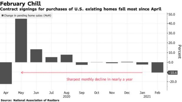 미국 기존 주택 구입 계약 체결은 4 월 이후 가장 많이 감소