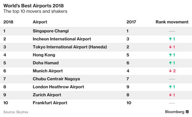 World's best airport 2018
