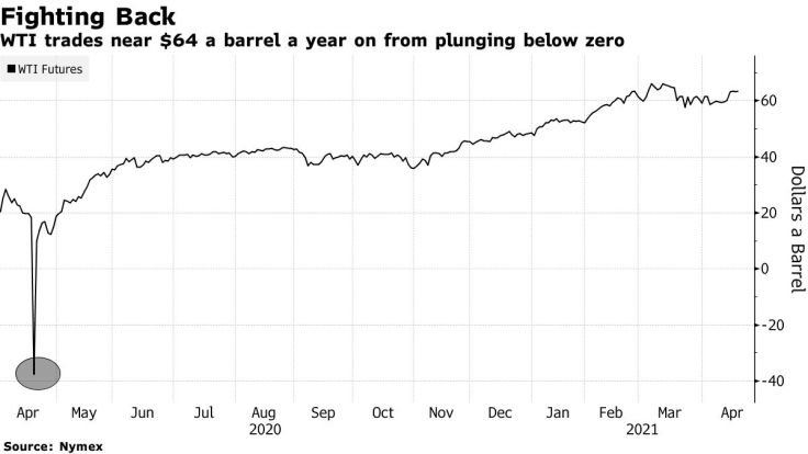 WTI trades near $64 a barrel a year on from plunging below zero