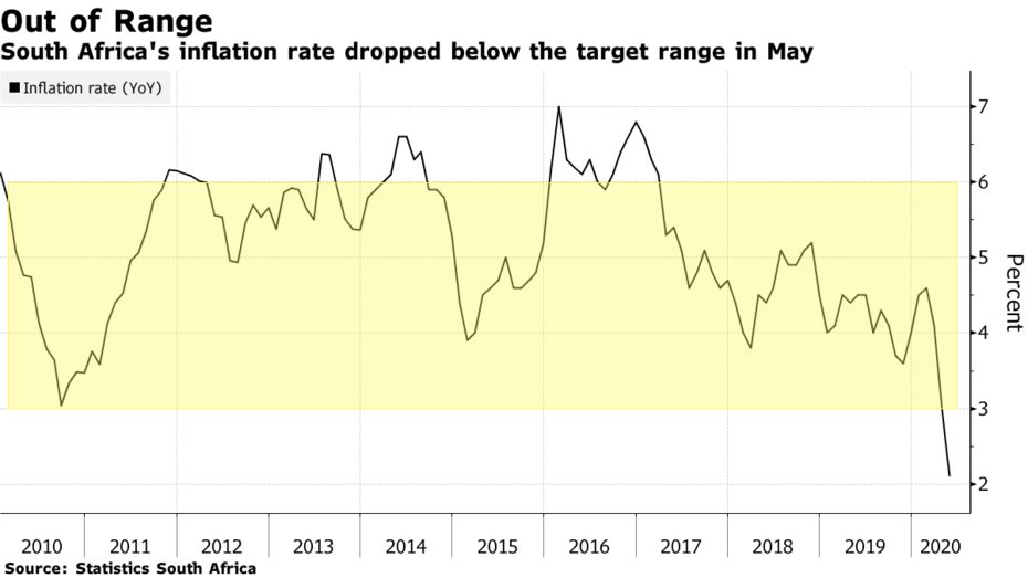 South Africa's inflation rate dropped below the target range in May