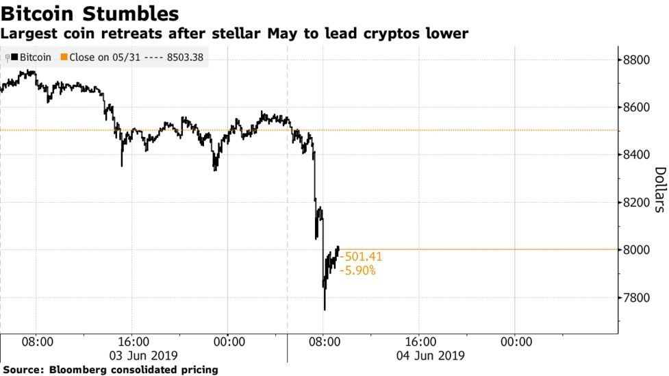 Largest Coin Retreats After Stellar May To Lead Cryptos Lower