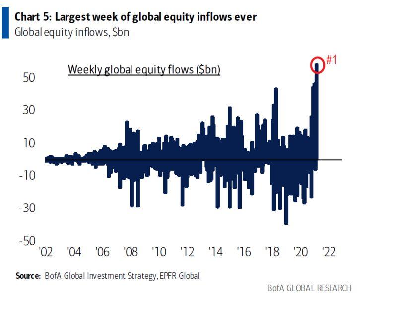 súvisí s akciovými fondmi Pozrite sa na najväčší príliv, keď BofA varuje, že najbližšie je blízko