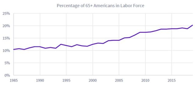 relates to America's Elderly Are Twice as Likely to Work Now Than in 1985