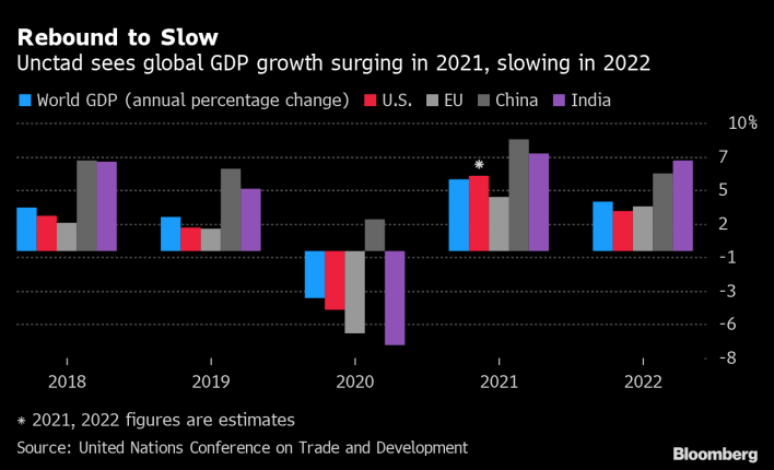 un says world economy to grow at fastest pace in almost 50 years - bloomberg